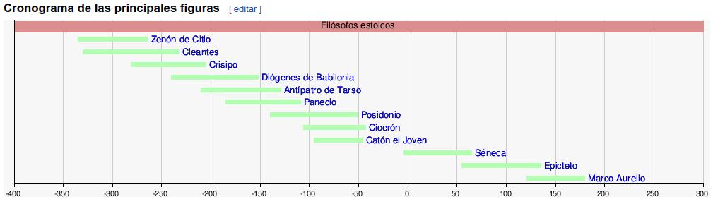 Cronograma de los estoicos, en 'Estoicismo', Wikipedia